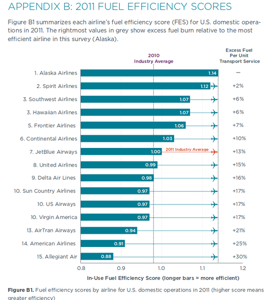 File:US airline fuel efficiency 2011.png